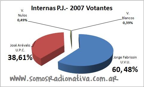 Internas PJ
