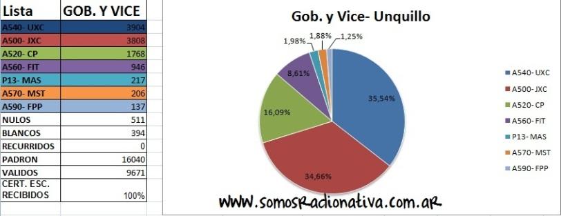 E. C.- Unquillo- Gob. y Vice