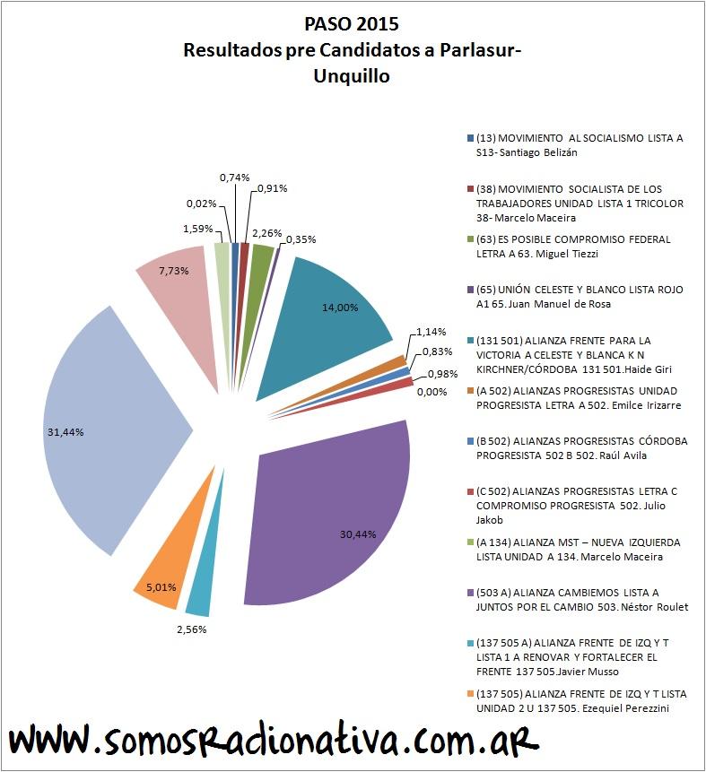 Pre Candidatos Parlasur- Unquillo- PASO 2015
