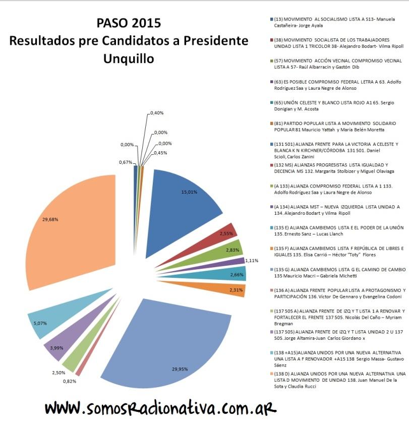 Pre Candidatos Presidenciales- Unquillo- PASO 2015