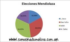 Elecciones Mendiolaza