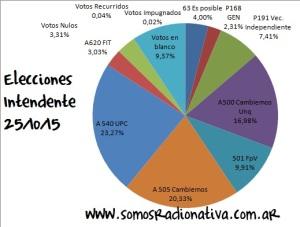 Elecciones Intendente 2015