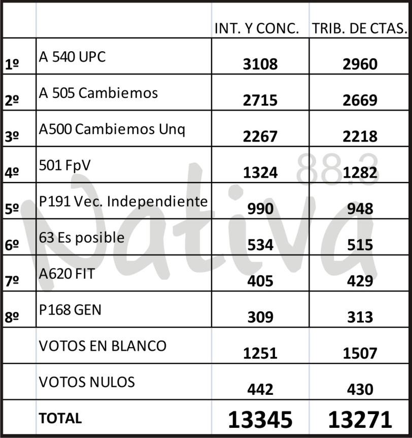 Resultados Int. y Conc. 2015